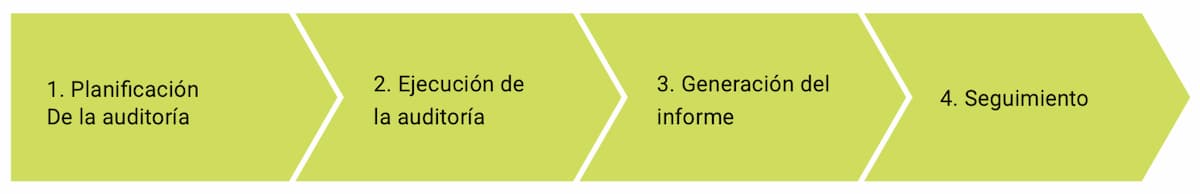 etapas de auditoría cyberseguridad panama cybersecurity partner